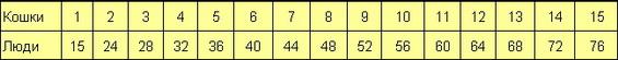 Таблица 1. Соотношение возраста кошки и человека